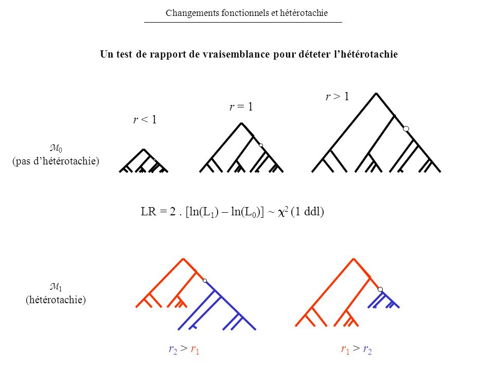 LR = 2 . [ln(L1) – ln(L0)] ~ c2 (1 ddl)